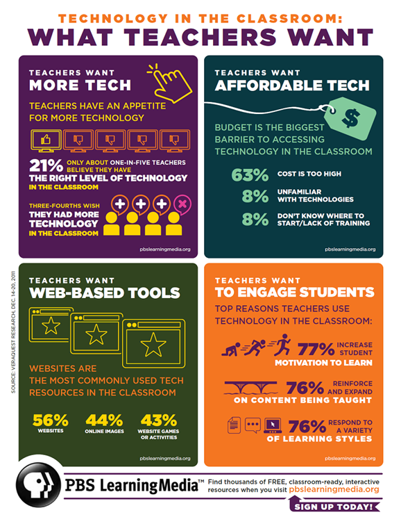 Making Use of Tech in the Classroom | So, You Think You ...