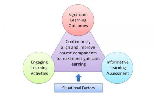 significant-learning-diagram-600x375