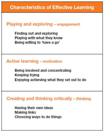 Characteristics Of Effective Learning on Teachers Resources