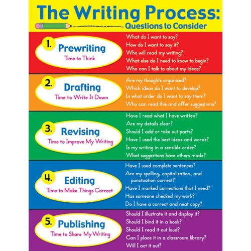 the-writing-process-laminated-chartlet-n30626_xl